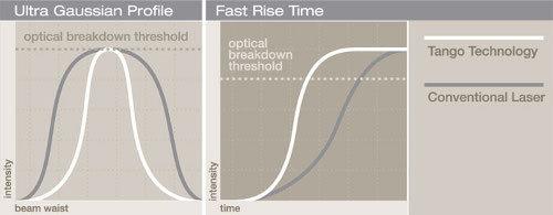 Optical Breakdown ridotto