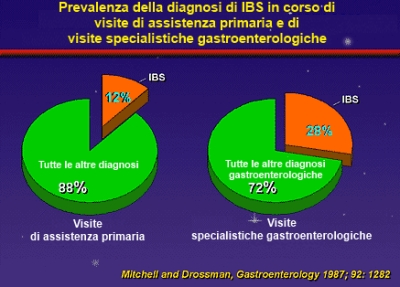 IBS, prevalenza su visite