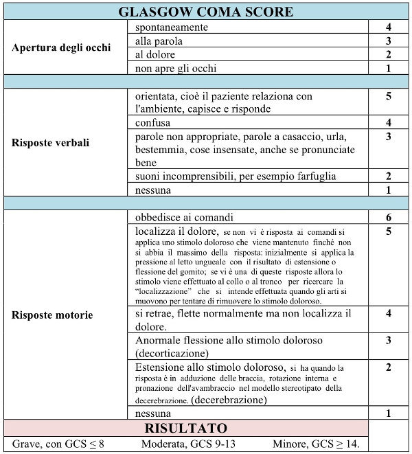 Galsgow Coma Score