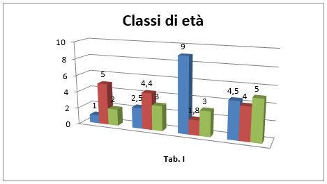Grafico di incidenza del trauma cranico nelle diverse fasce d'età