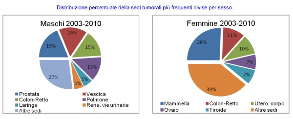 Distribuzione percentuale delle sedi tumorali più frequenti divise per sesso