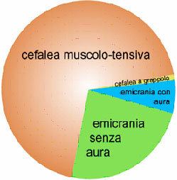 Cefalee primarie