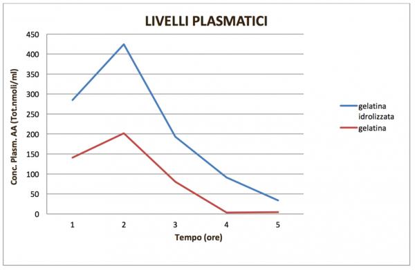 Livelli plasmatici