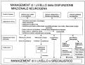 L'importanza della videourodinamica nella diagnostica della vescica neurologica